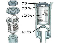 キッチン排水口 お手入れ【公式】セキスイハイムのオーナーサポート